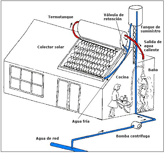 calentador solar fig 10