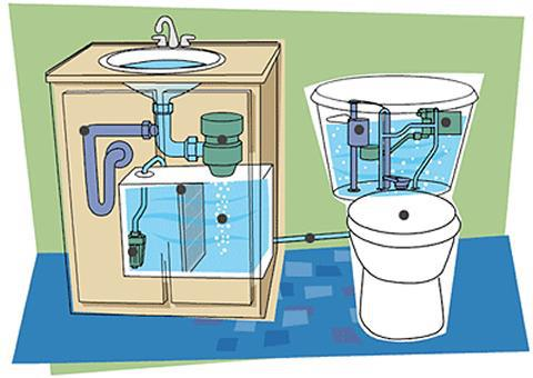 Ideas para recolectar y reutilizar el agua de lluvia for Lavamanos sin instalacion