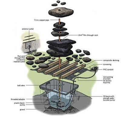 consejos finales para el diseño de la fuente zen