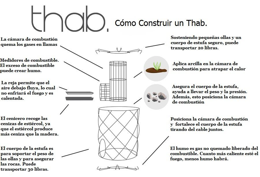 como construir un thab