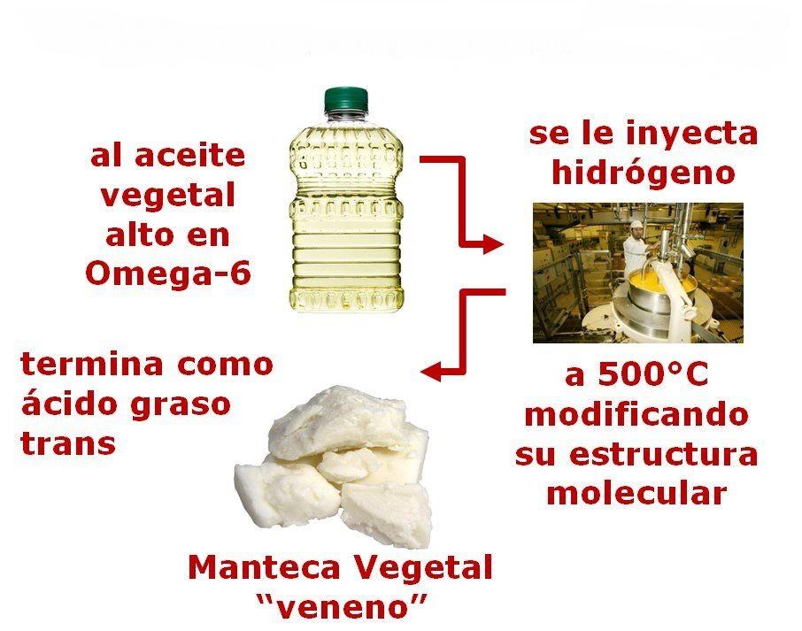 Qué son los ácidos grasos trans gráfico