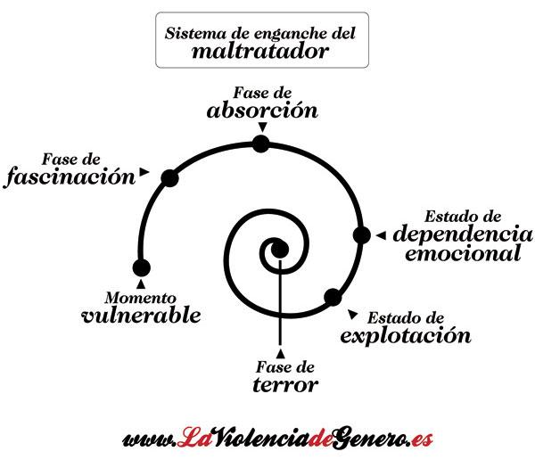 Rasgos psicológicos del maltratador y espiral de abuso ... Asertividad Definicion