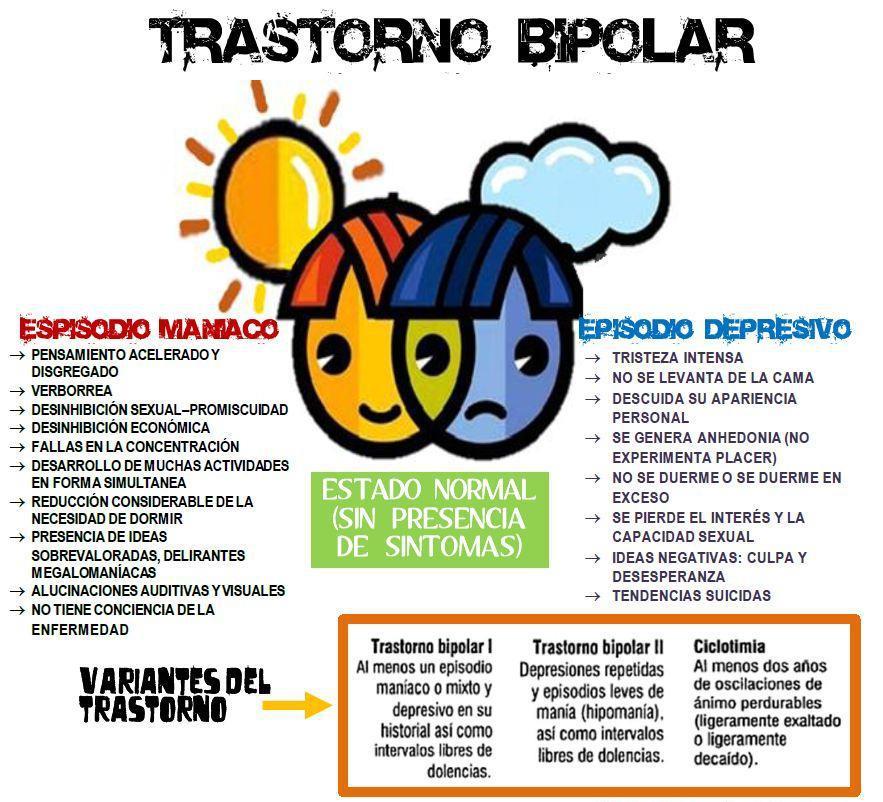 trastorno bipolar gráfico