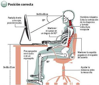 Postura correcta frente al monitor