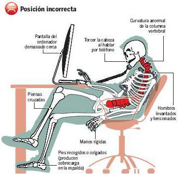 Postura incorrecta frente al monitor