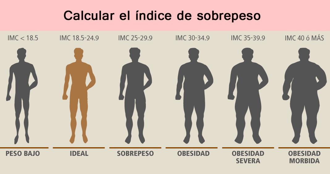 formas para bajar de peso sin dejar de comer