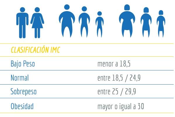 resultados IMC