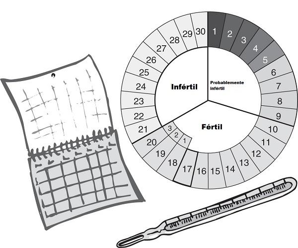 pastillas anticonceptivas método del ritmo