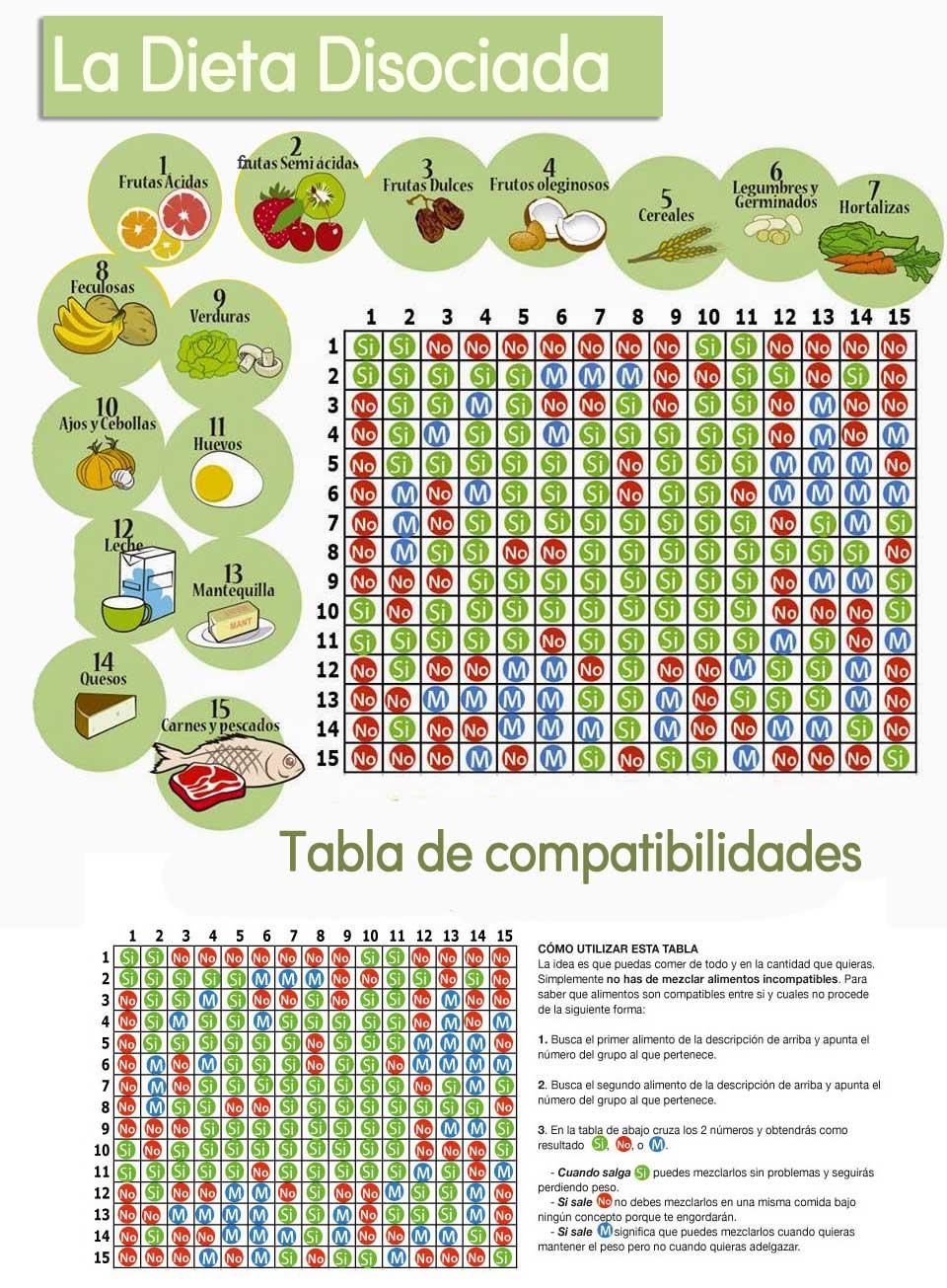 Dieta disociada tabla con gráficos de los alimentos y su compatibilidad