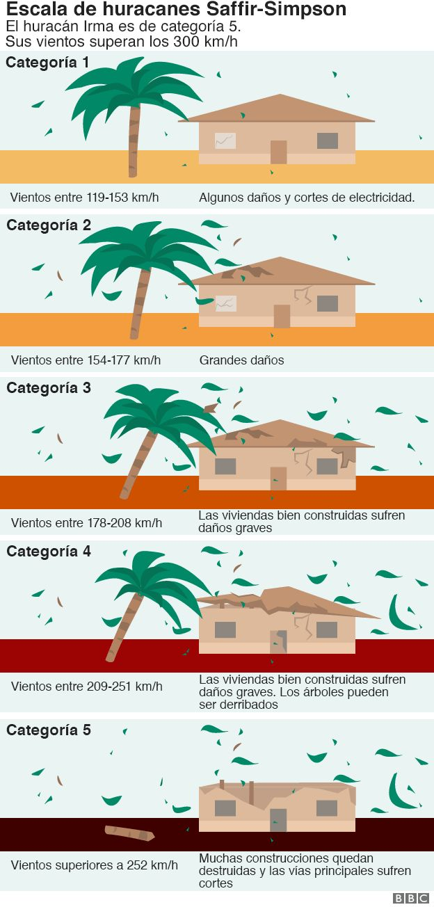 huracán irma infografic