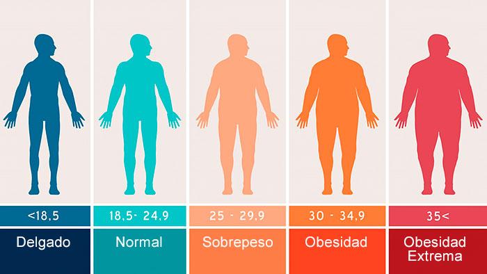 las causas del sobrepeso que no son por alimentación