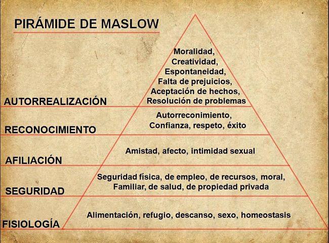 Grafico de la pirámide de maslow