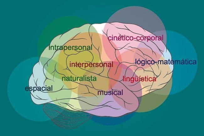 Las inteligencias múltiples gráfico de Gardner