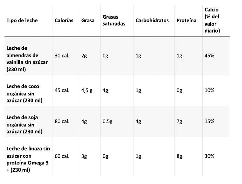 Las propiedades nutricionales de las leches vegetales